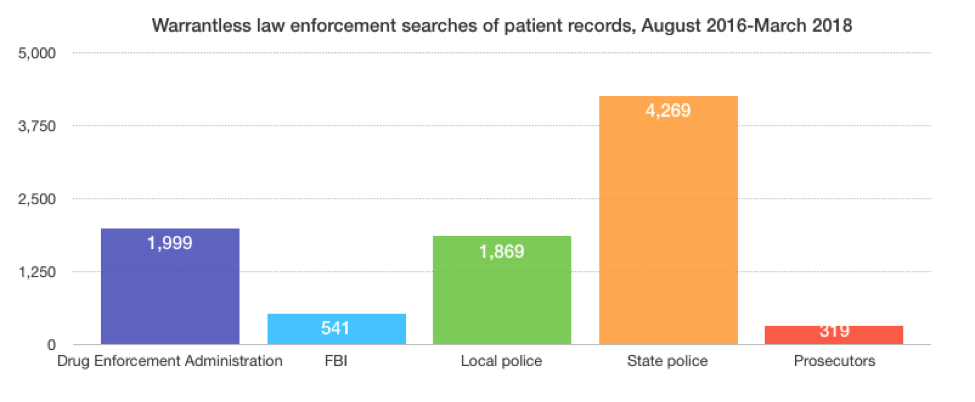 Graph of warrantless law enforcement searches of patient records
